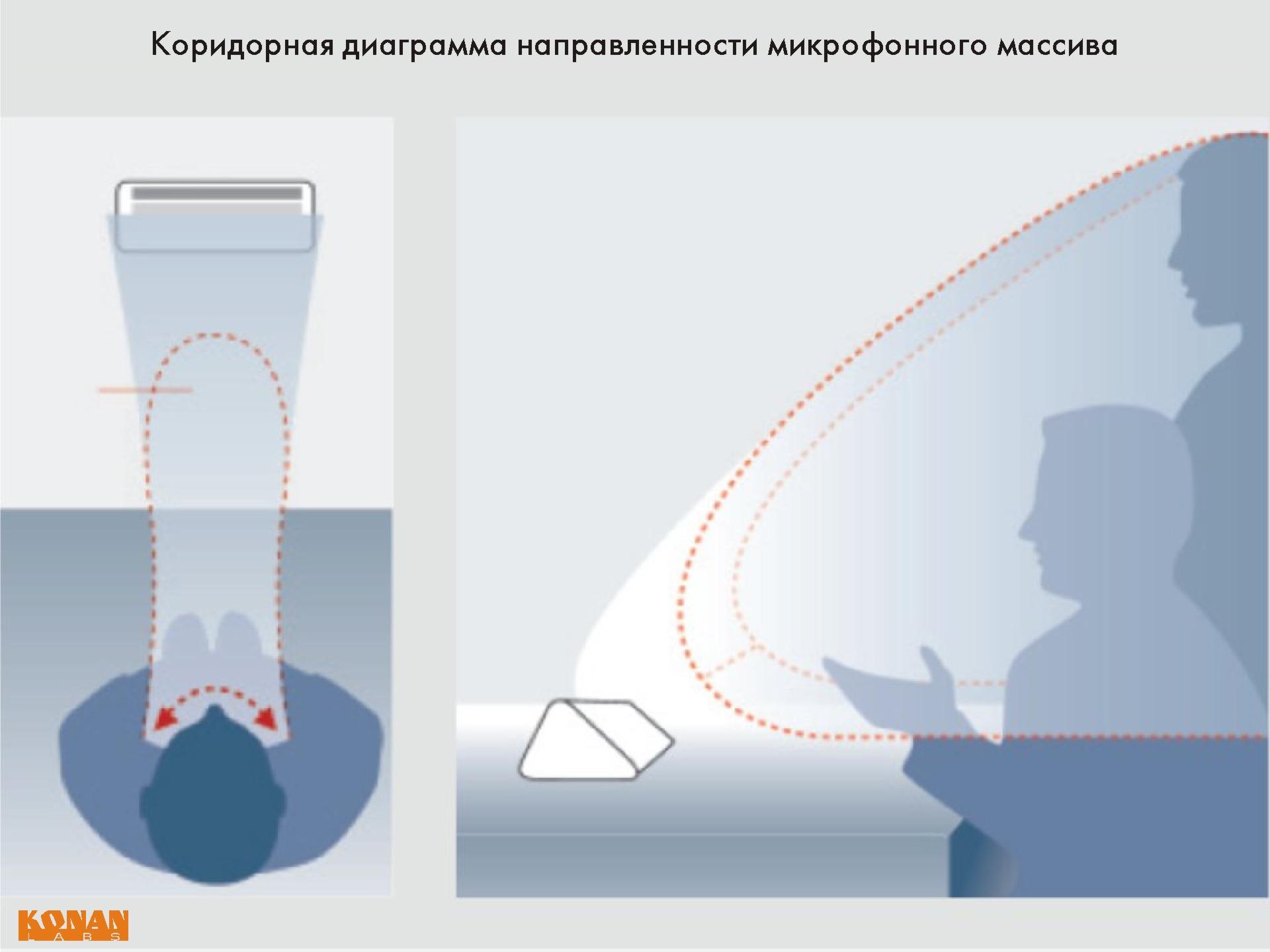 Коридорная диаграмма направленности микрофонного массива